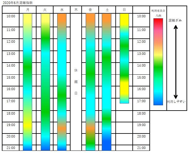 200608混雑指数